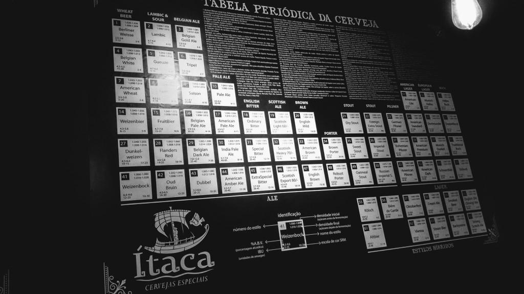 itaca_cervejas_artesanais_tabela_periodica_cerveja